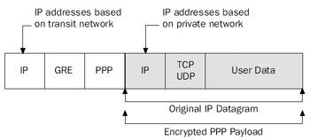 نحوه رمزنگاری بکت vpn