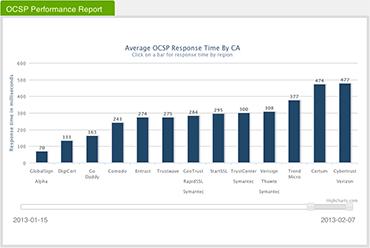 OSCP Report