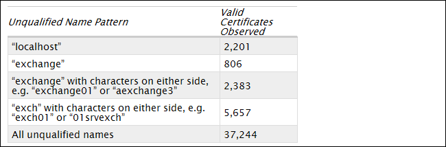 Extended Validation