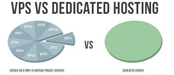 Virtual VS Dedicated hotsing
