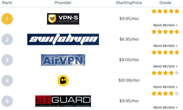 VPN Comparation