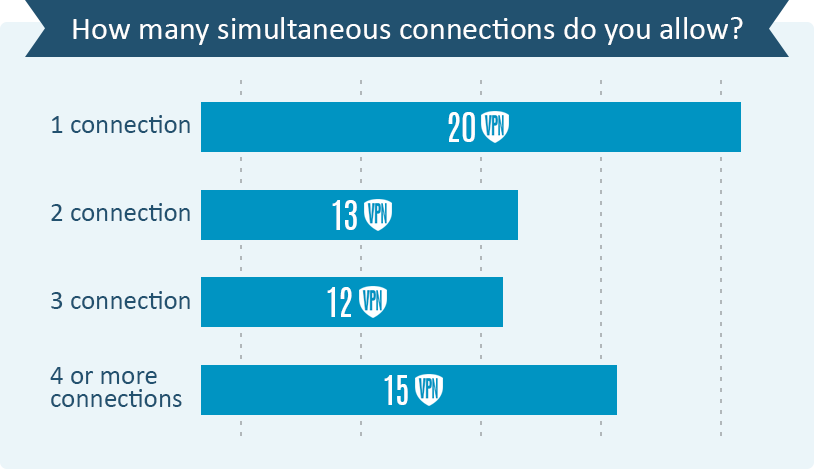vpn simultaneous connection