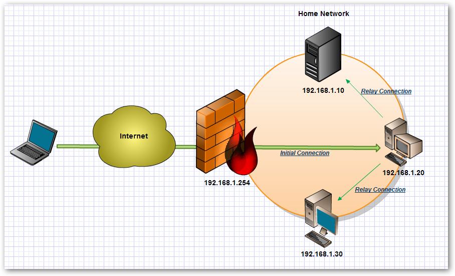 SSH VPN Tunnel