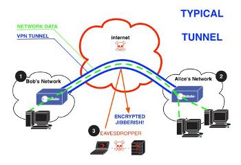 VPN Encapsulation