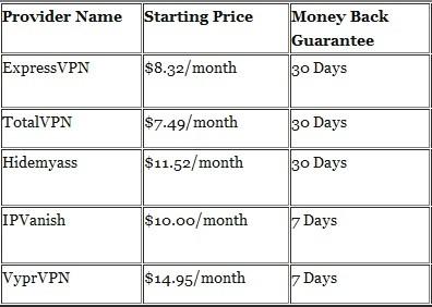 VPN Prices