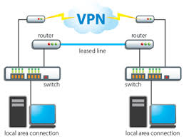 vpn-for-private-connection