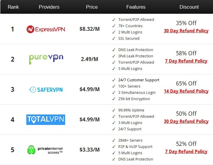 vpn-purchase-prices
