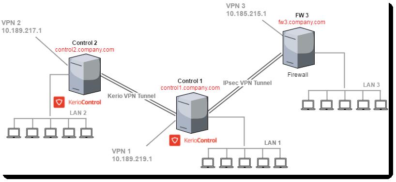 kerio-control-connet-computer