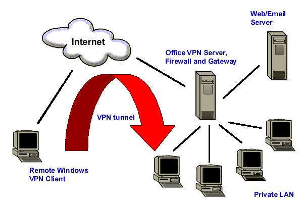vpn-server