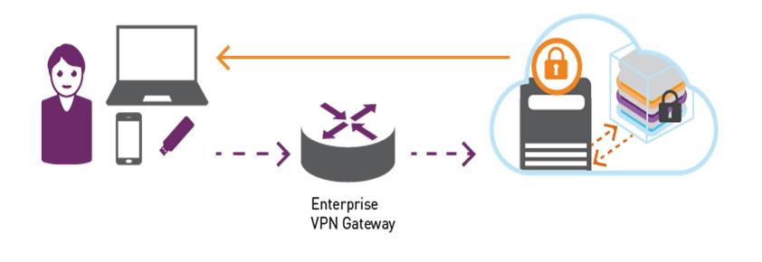 enterprise-vpn-gareway