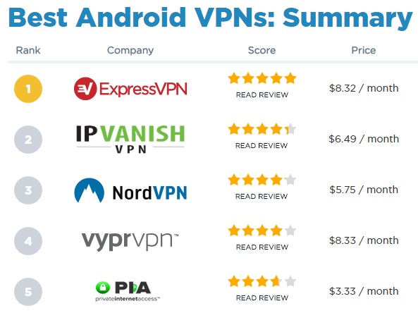 best-android-vpn